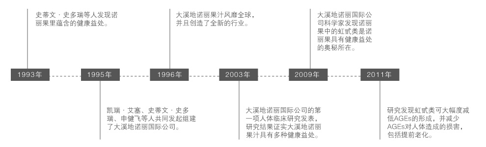 Morinda company timeline